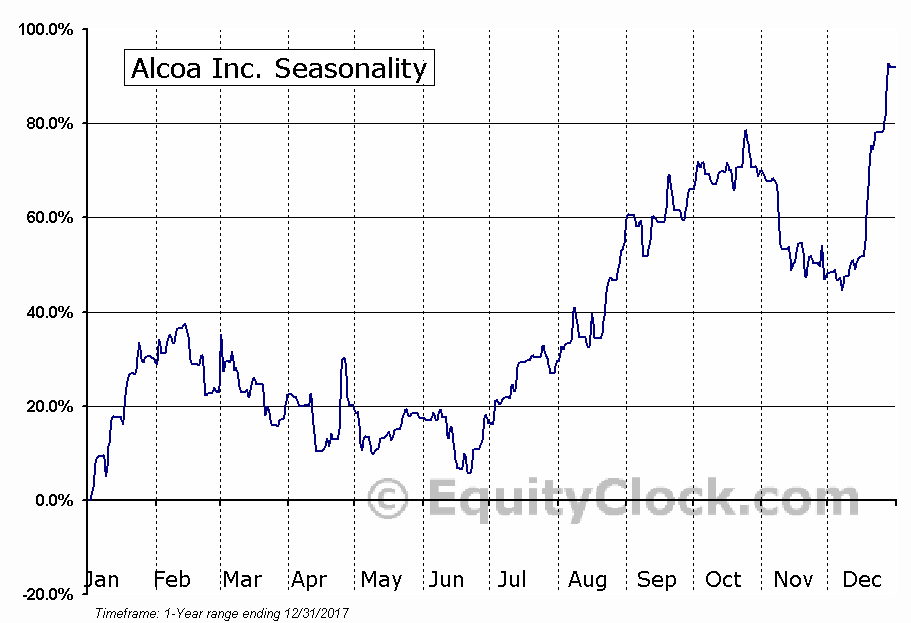 Alcoa Corporation (AA) Seasonal Chart