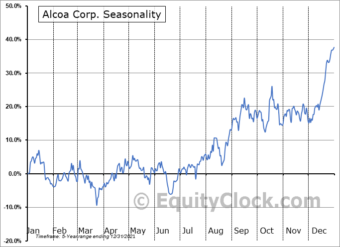 Alcoa Corporation Seasonal Chart