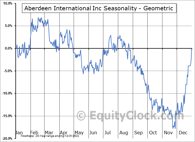 Aberdeen International Inc (TSE:AAB.TO) Seasonality