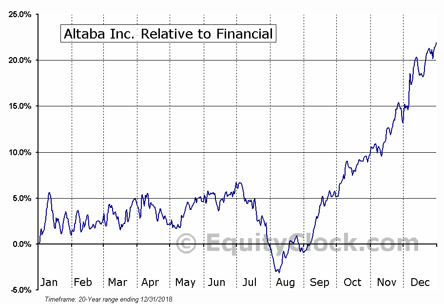 AABA Relative to the Sector