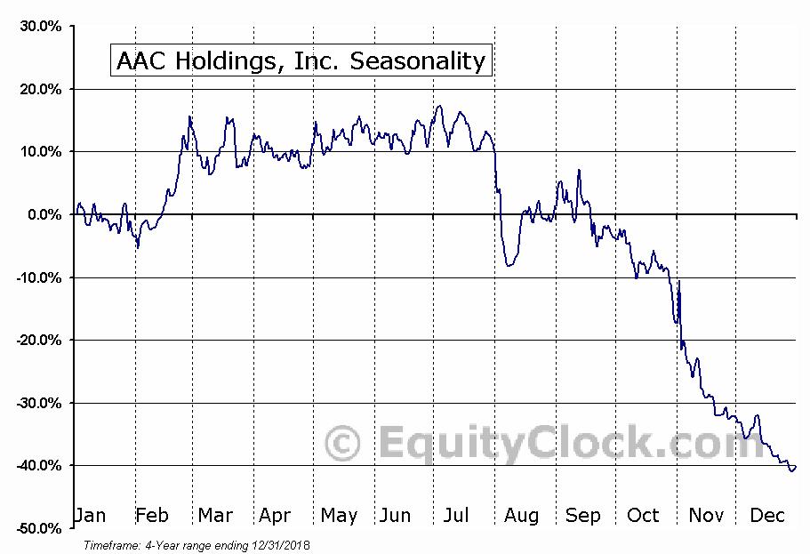 AAC Holdings, Inc. (AAC) Seasonal Chart