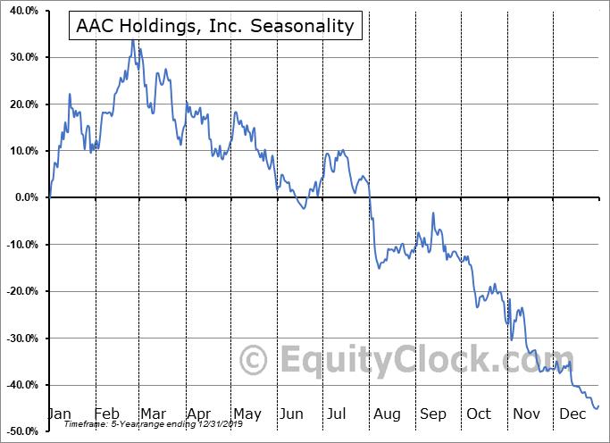 AAC Holdings, Inc. (OTCMKT:AACH) Seasonality