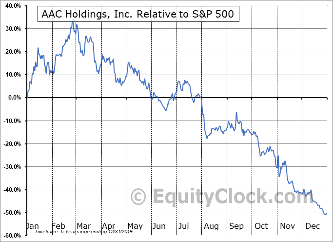 AACH Relative to the S&P 500