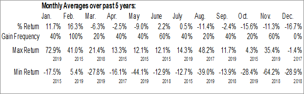 Monthly Seasonal AAC Holdings, Inc. (OTCMKT:AACH)