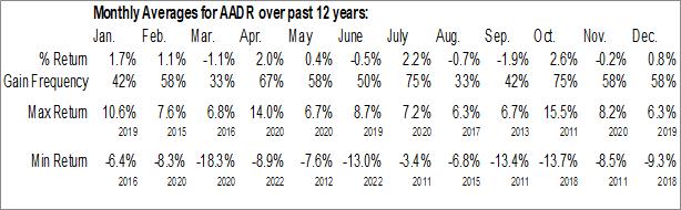 Monthly Seasonal AdvisorShares WCM/BNY Mellon Focused Growth ADR ETF (NYSE:AADR)