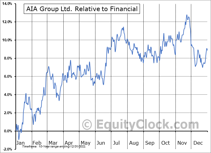 AAGIY Relative to the Sector