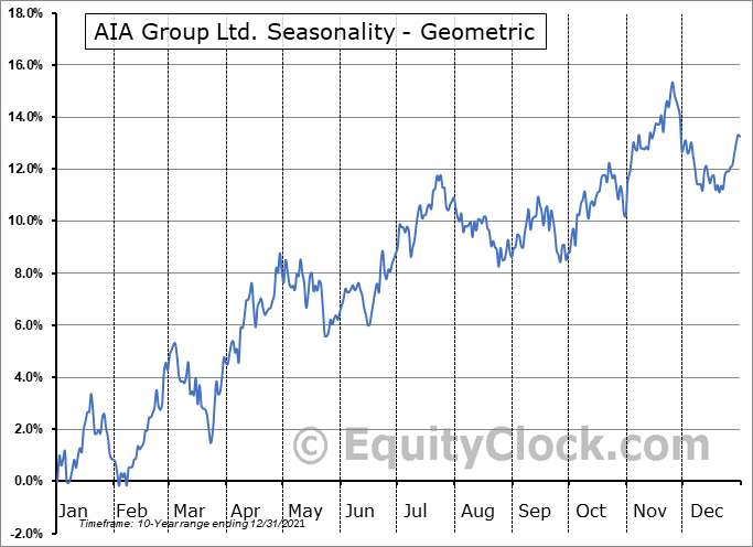 AIA Group Ltd. (OTCMKT:AAGIY) Seasonality