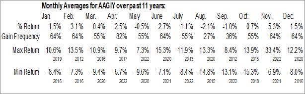 Monthly Seasonal AIA Group Ltd. (OTCMKT:AAGIY)