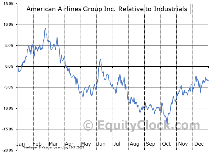 AAL Relative to the Sector