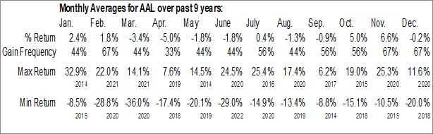 Monthly Seasonal American Airlines Group Inc. (NASD:AAL)