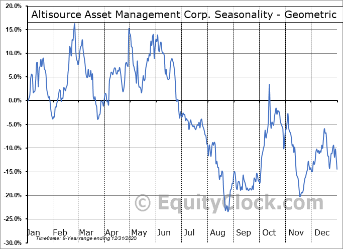 Altisource Asset Management Corp. (AMEX:AAMC) Seasonality