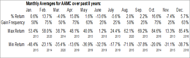 Monthly Seasonal Altisource Asset Management Corp. (AMEX:AAMC)