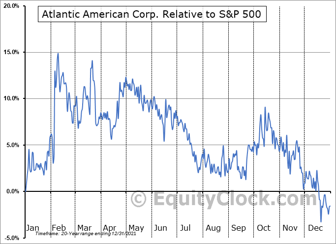 AAME Relative to the S&P 500