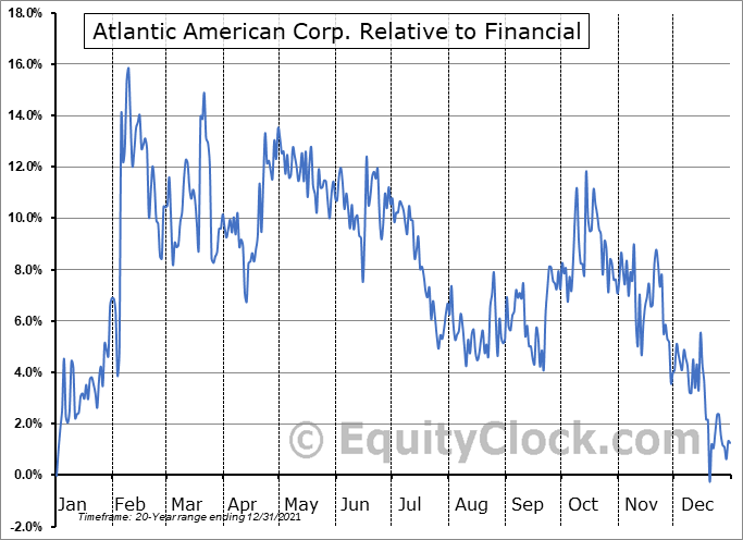 AAME Relative to the Sector