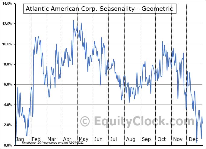 Atlantic American Corp. (NASD:AAME) Seasonality