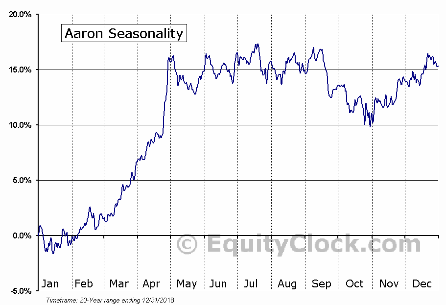 Aaron's, Inc. Seasonal Chart