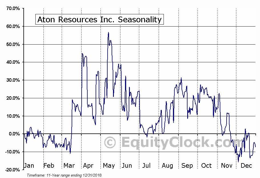 Aton Resources Inc. (TSXV:AAN) Seasonality
