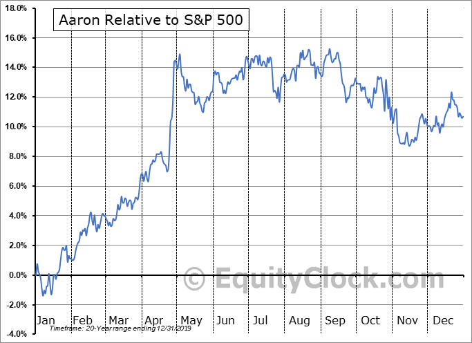 AAN Relative to the S&P 500