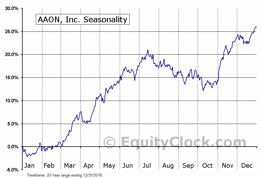 AAON, Inc.  (NASDAQ:AAON) Seasonal Chart