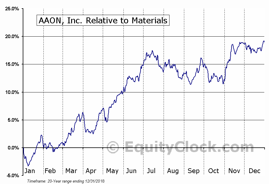 AAON Relative to the Sector