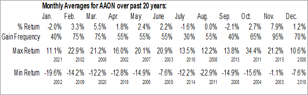 Monthly Seasonal AAON, Inc. (NASD:AAON)