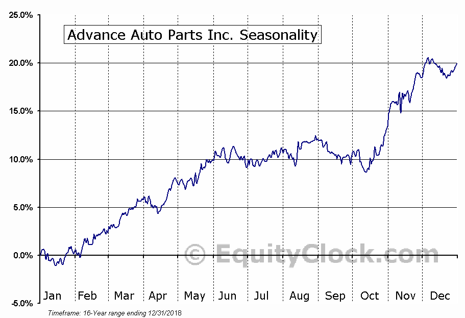 Advance Auto Parts Inc (AAP) Seasonal Chart