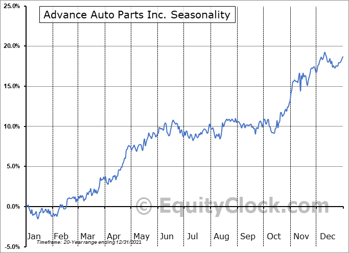 Advance Auto Parts Inc Seasonal Chart