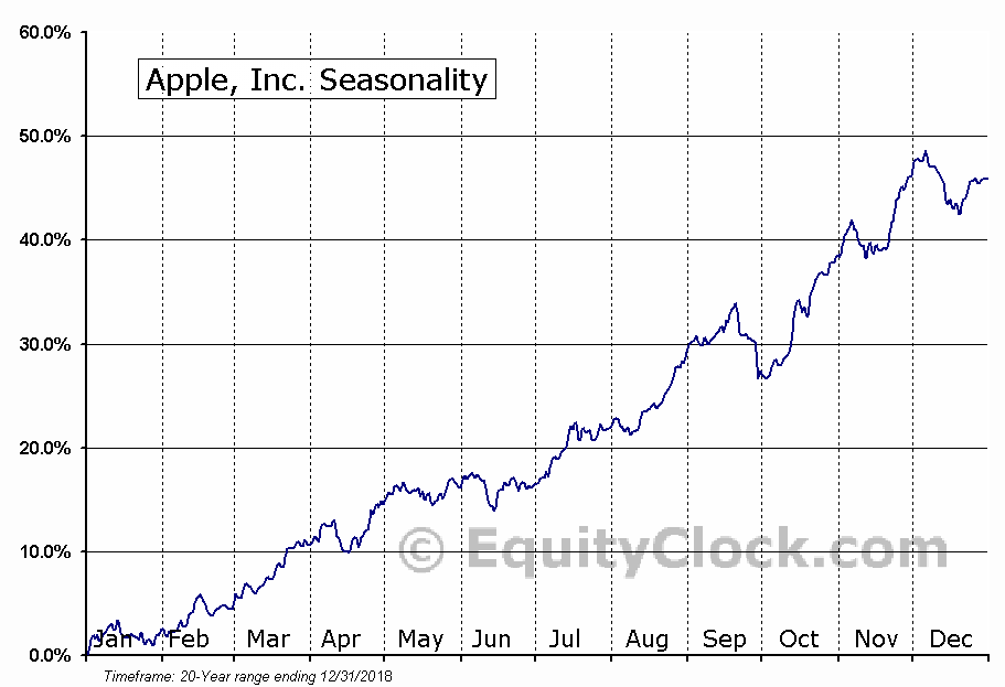 Apple inc nasdaq aapl seasonal chart equity clock