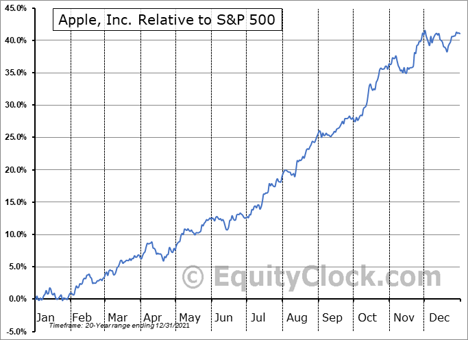 AAPL Relative to the S&P 500
