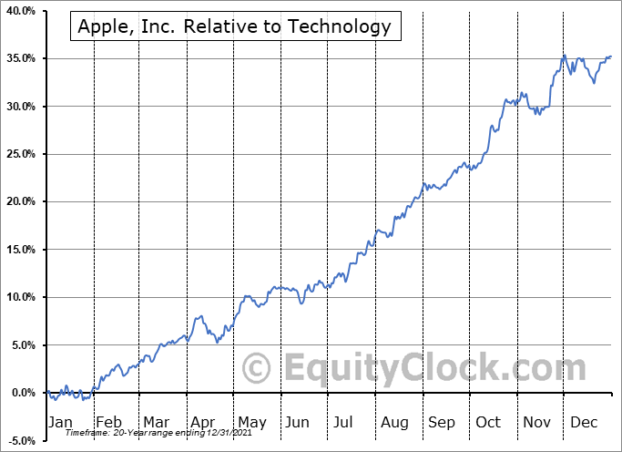 AAPL Relative to the Sector