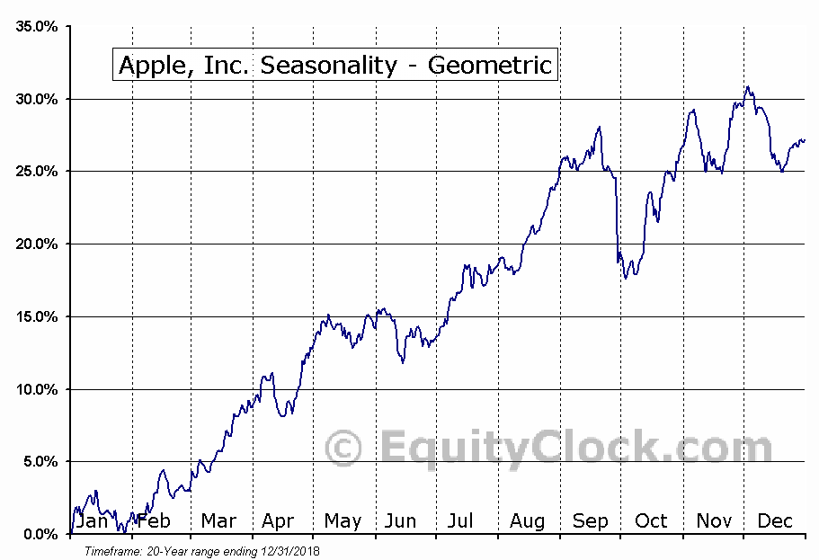 Apple, Inc. (NASD:AAPL) Seasonality