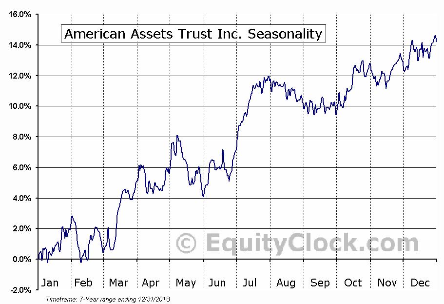 American Assets Trust, Inc. (AAT) Seasonal Chart