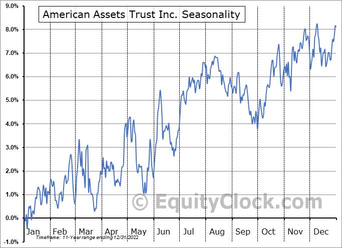 American Assets Trust, Inc. Seasonal Chart