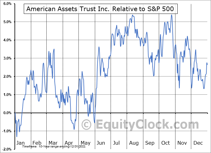 AAT Relative to the S&P 500