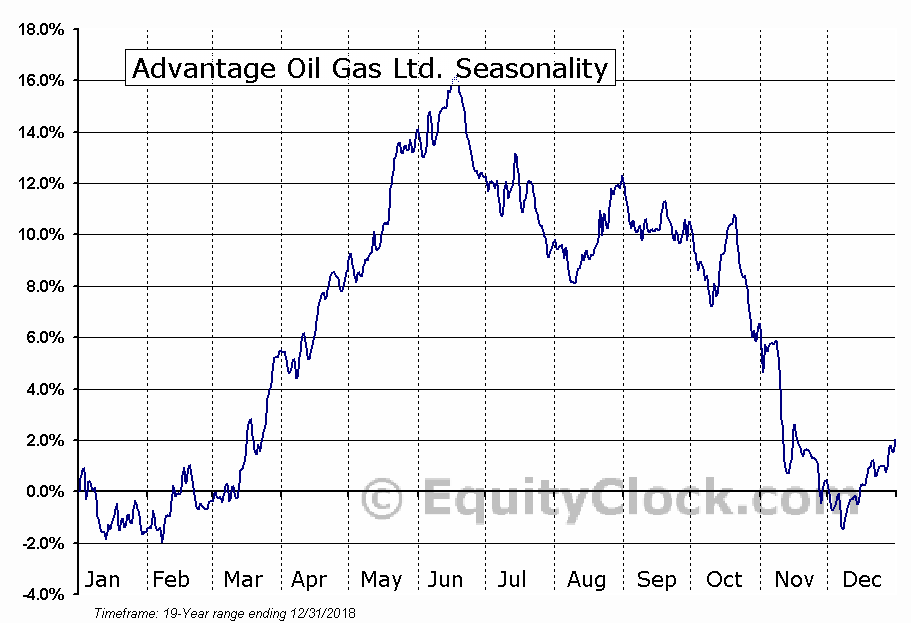 Advantage Oil Gas (TSE:AAV) Seasonal Chart