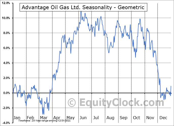 Advantage Oil Gas Ltd. (TSE:AAV.TO) Seasonality