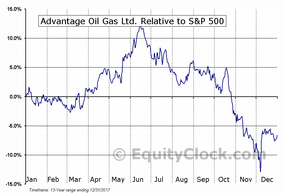AAV Relative to the S&P 500