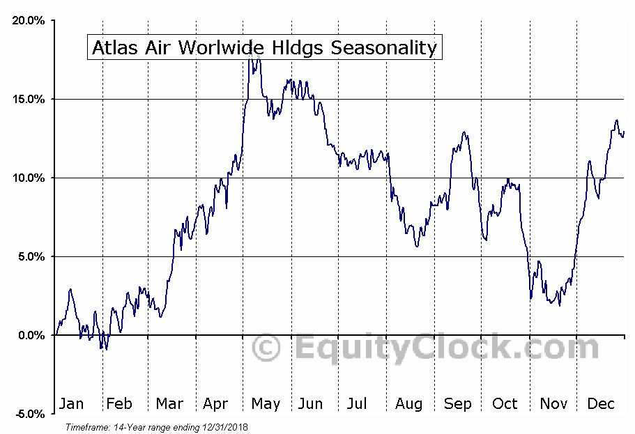 Atlas Air Worldwide Holdings (AAWW) Seasonal Chart