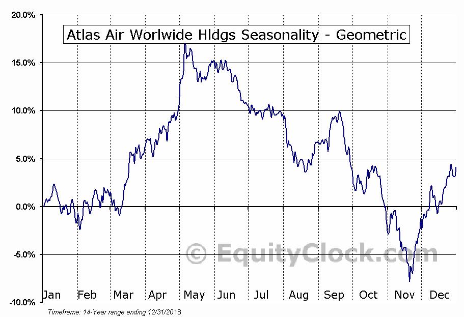 Atlas Air Worlwide Hldgs (NASD:AAWW) Seasonality