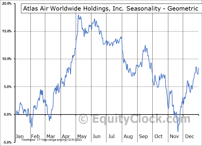 Atlas Air Worlwide Hldgs (NASD:AAWW) Seasonality