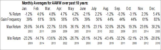 Monthly Seasonal Atlas Air Worlwide Hldgs (NASD:AAWW)