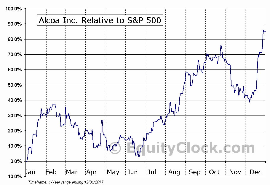 AA Relative to the S&P 500