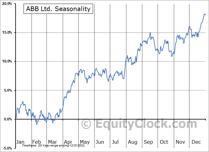 ABB Ltd Seasonal Chart