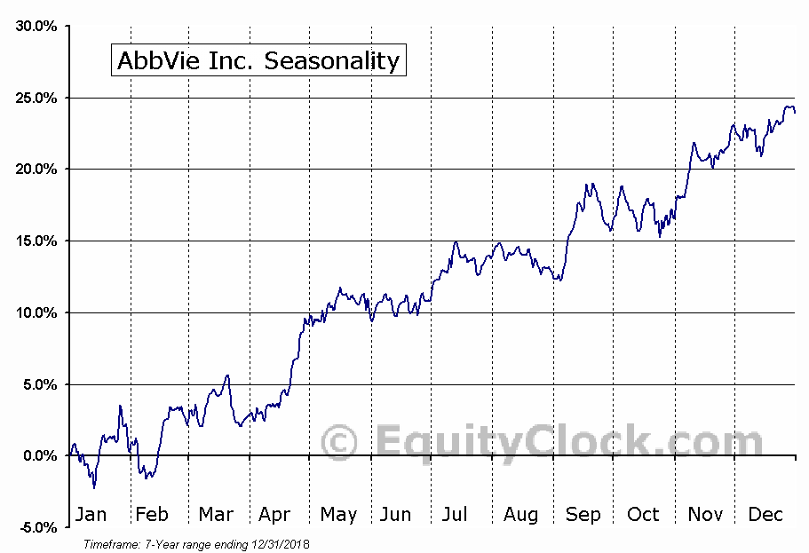 AbbVie Inc. (ABBV) Seasonal Chart