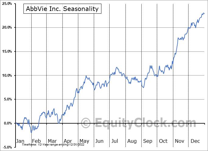 AbbVie Inc. Seasonal Chart