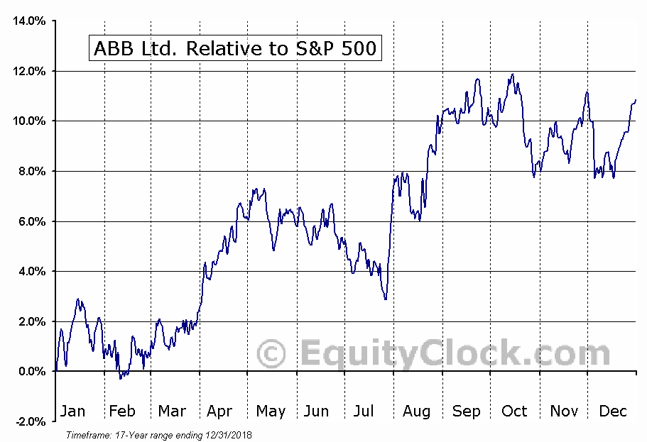ABB Relative to the S&P 500