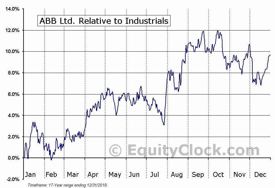 ABB Relative to the Sector