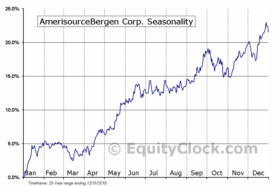 AmerisourceBergen Corporation (Holding Co) (ABC) Seasonal Chart