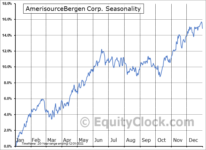 AmerisourceBergen Corporation (Holding Co) Seasonal Chart