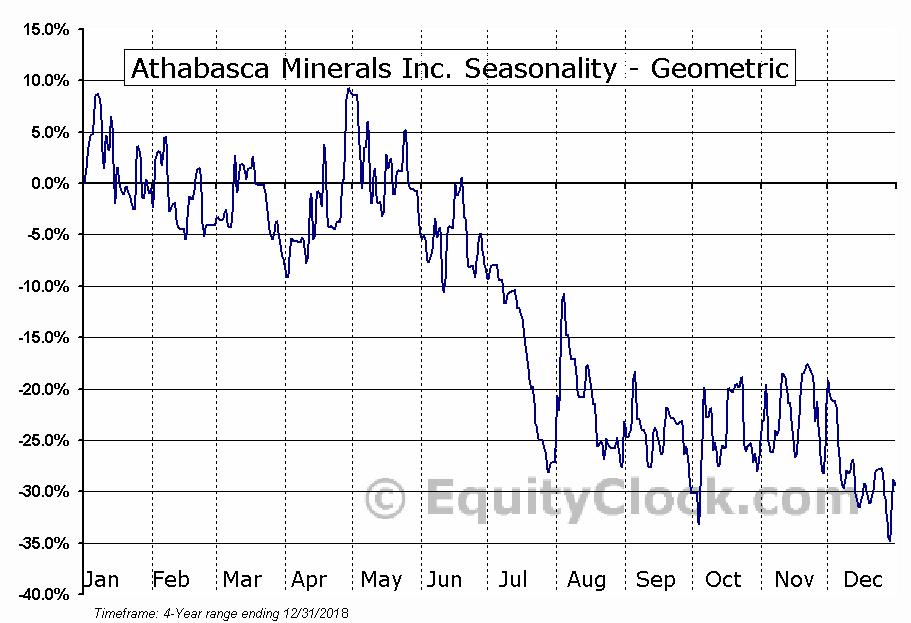 Athabasca Minerals Inc. (OTCMKT:ABCAF) Seasonality